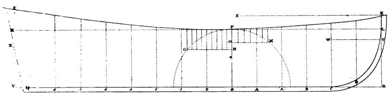 Konstruktionswasserlinie